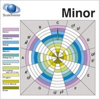 das Tool für Minor